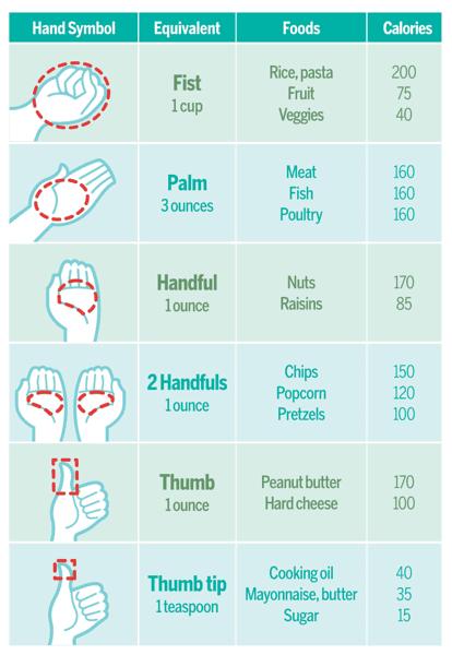 Portion control chartfull