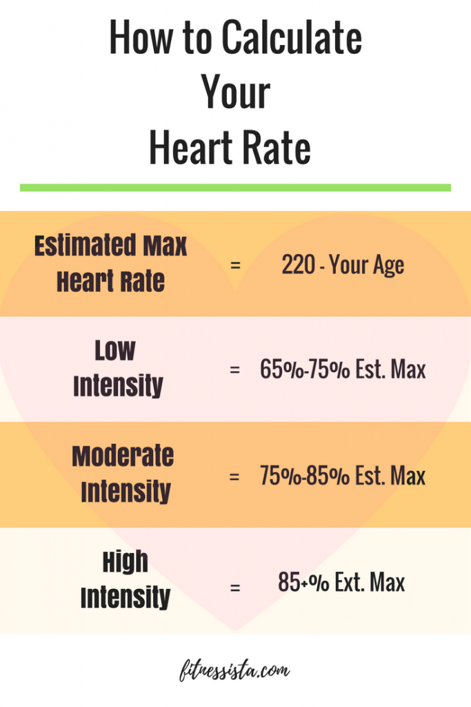 How to calculate your heart rate