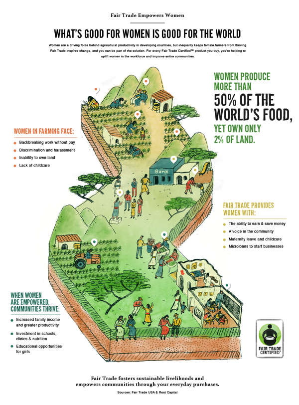 FairTradeWomen Full Infograph