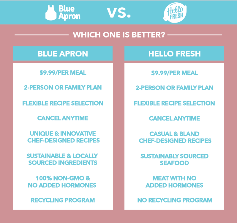 Blue Apron vs Hello Fresh comparison chart