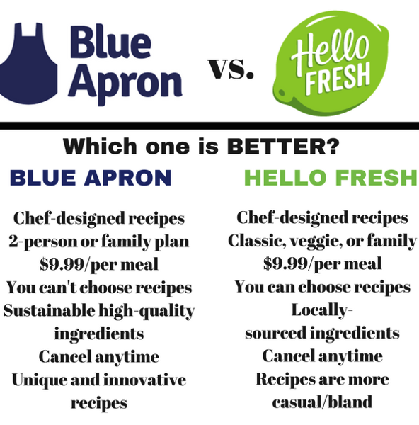 Blue apron vs hello fresh - which one is better? fitnessista.com
