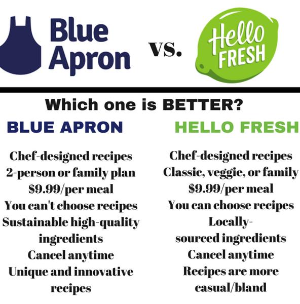 Blue Apron vs. Hello Fresh
