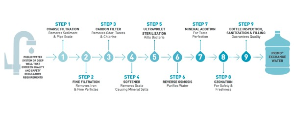 Primo water 9 step purification process