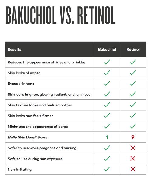 Bakuchiol è migliore